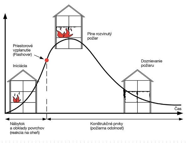Obr. č. 1 Fázy rozvoja požiaru